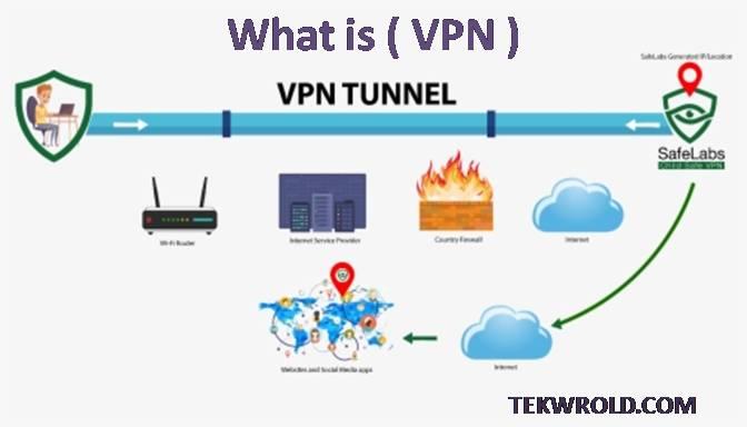 VPN kya hai