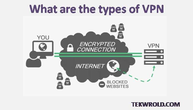 VPN कितने प्रकार के होते हैं